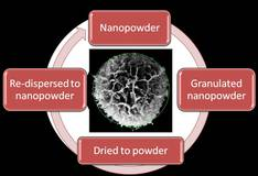 Processing of nanoparticles